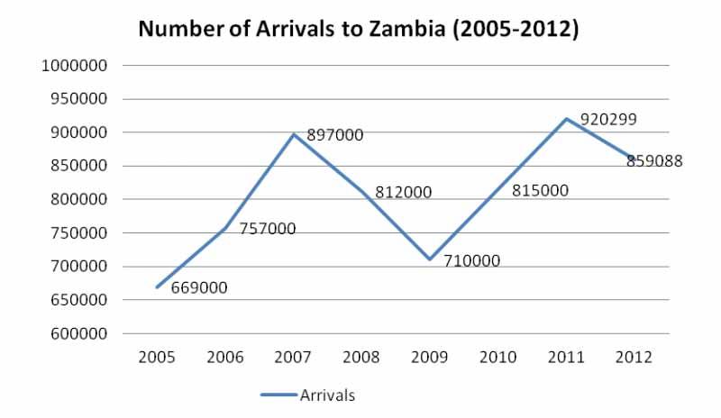 zambia-tourist-arrival-stats