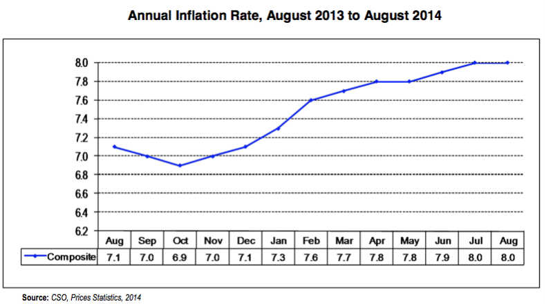 Zambia-Annual-Inflation-2014-August