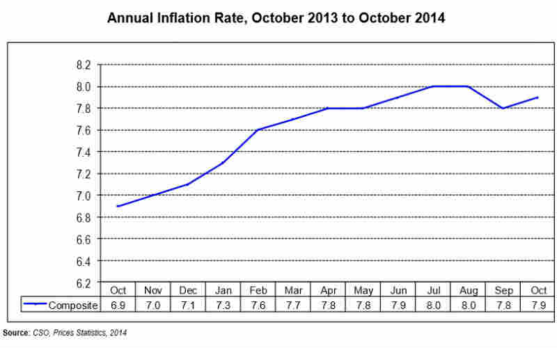 Zambia-Inflation-Rate-October-2014