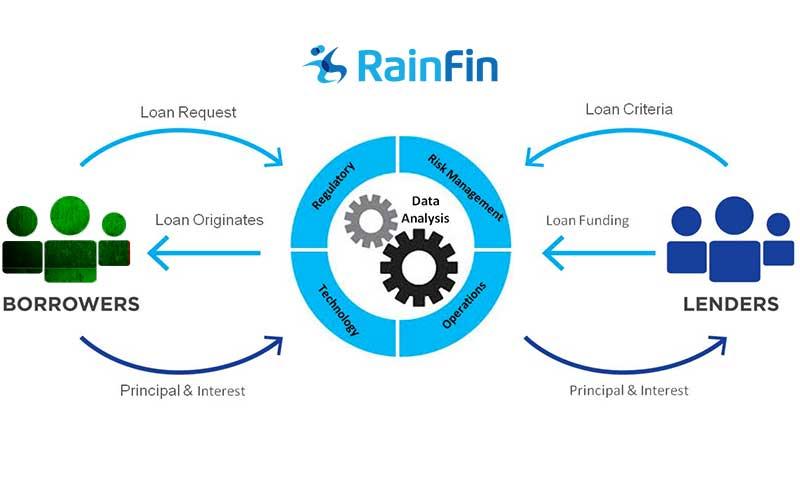 rainfin-money-lending-marketplace-zambia
