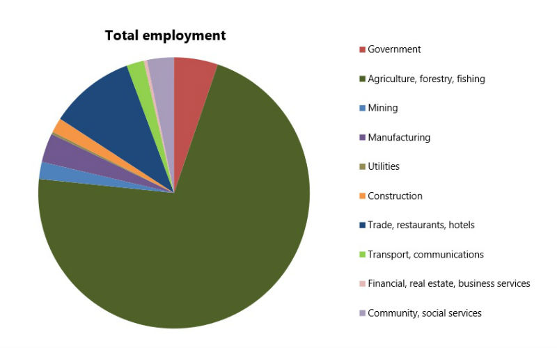 zambia-job-creation