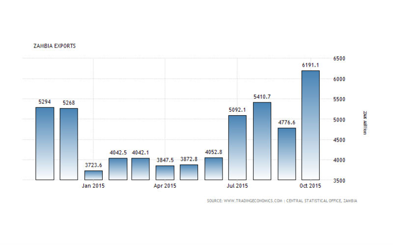 zambia-export-import-bank