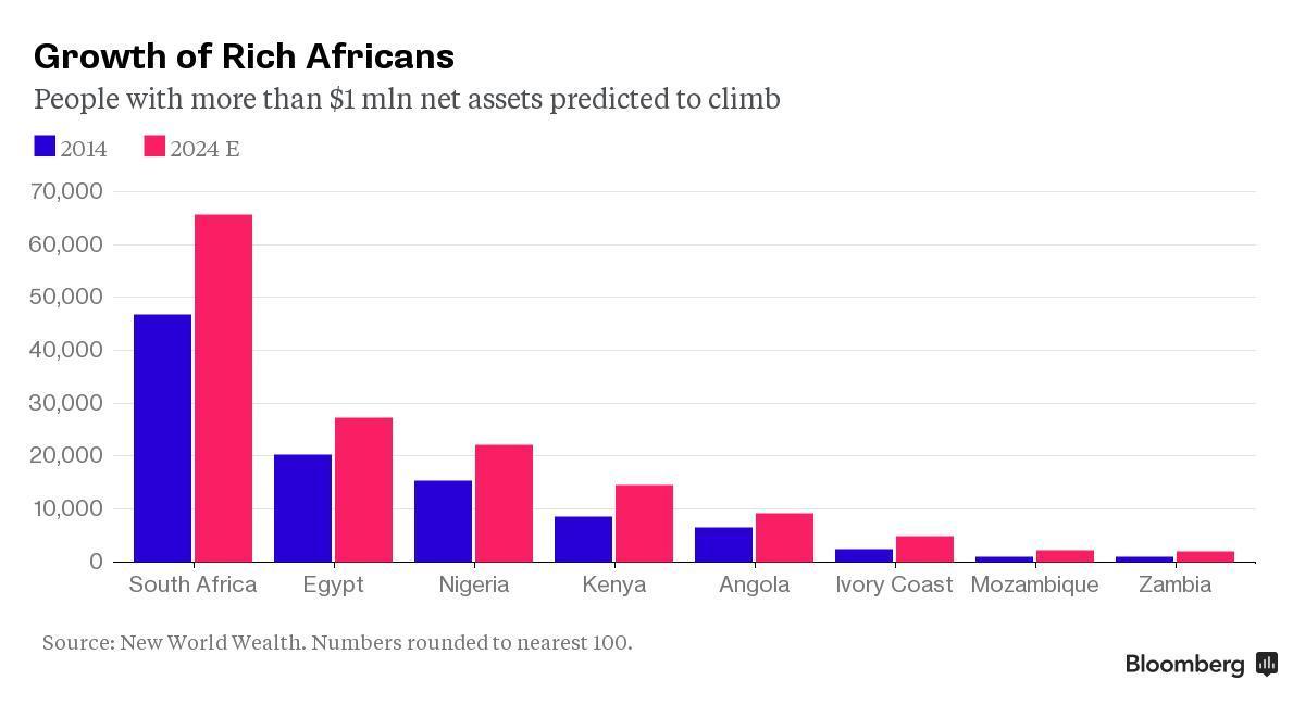 zambia-millionaires-africa