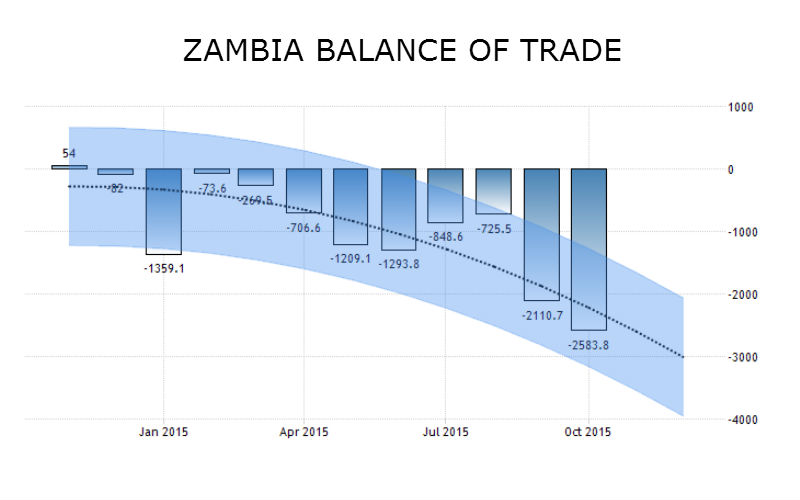 zambia-trade-deficit-november-2015