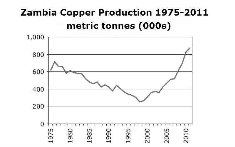 zambia-copper-output-2015