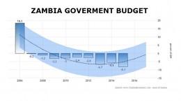 zambia-fiscal-deficit-2016