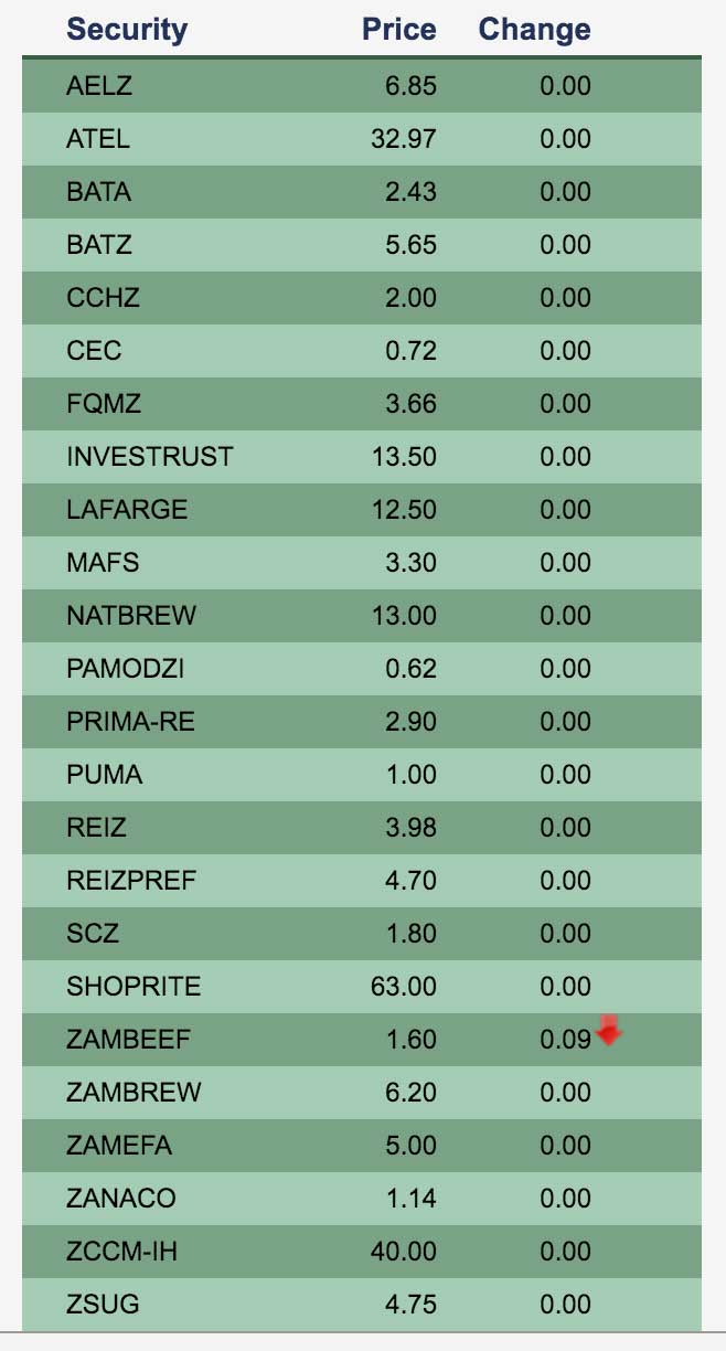 luse-stock-securities-share-prices-lusaka-exchange-22-april-2016