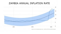 zambia-inflation-march-2016