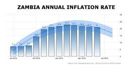 zambia annual inflation june 2016