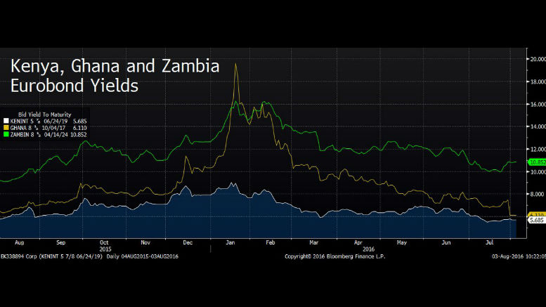 Zambia Kenya and Ghana Eurobond Yelds 2015-2016