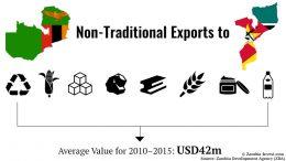 zambia export mozambique