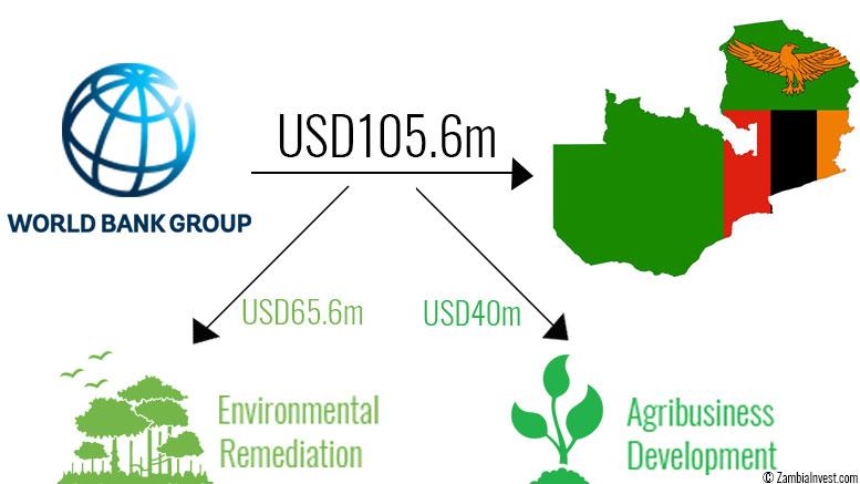 Zambia World Bank Credit Environment Agribusiness