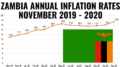 Zambia Inflation November 2020