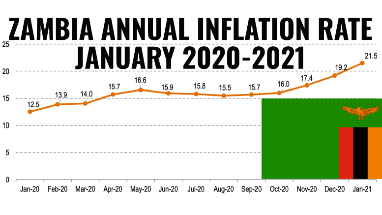 Zambia Inflation January 2021