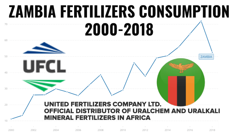 Zambia Fertilizers consumption 2000-2018